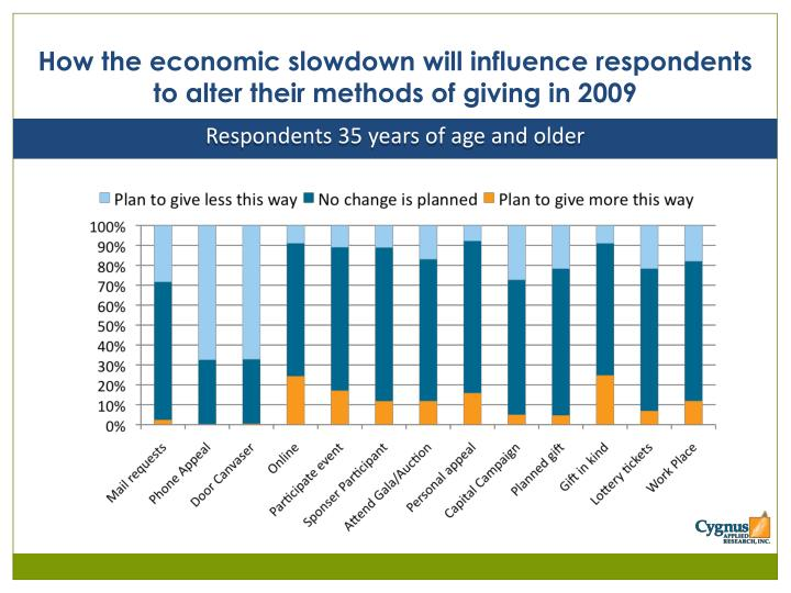 How the economic slowdown will influence respondents