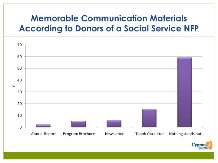 Memorable Communication Materials According to Donors of a Social Service NFP