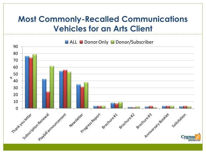 Most Commonly-Recalled Communications Vehicles for an Arts Client