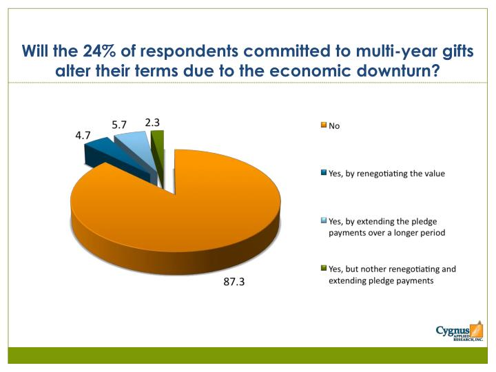 Will the 24% of respondents committed to multi-year gifts alter their terms due to the economic downturn?