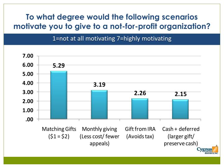To what degree would the following scenarios motivate you to give to a not-for-profit organization?