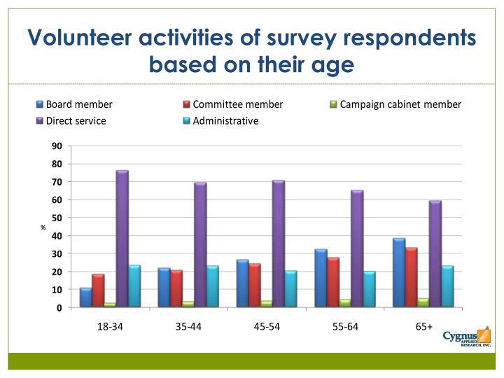 Volunteer activities of survey respondents