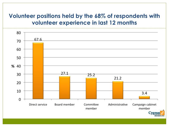 Volunteer positions held by the 68% of respondents with volunteer experience in last 12 months