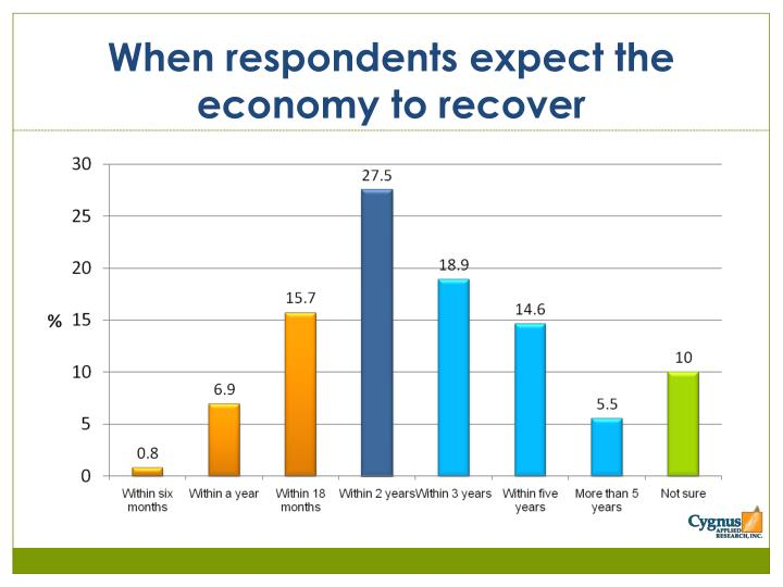 When respondents expect the economy to recover