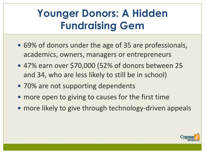 69% of donors under the age of 35 are professionals, academics, owners, managers or entrepreneurs