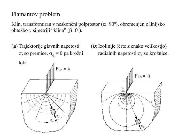 Flamantov problem