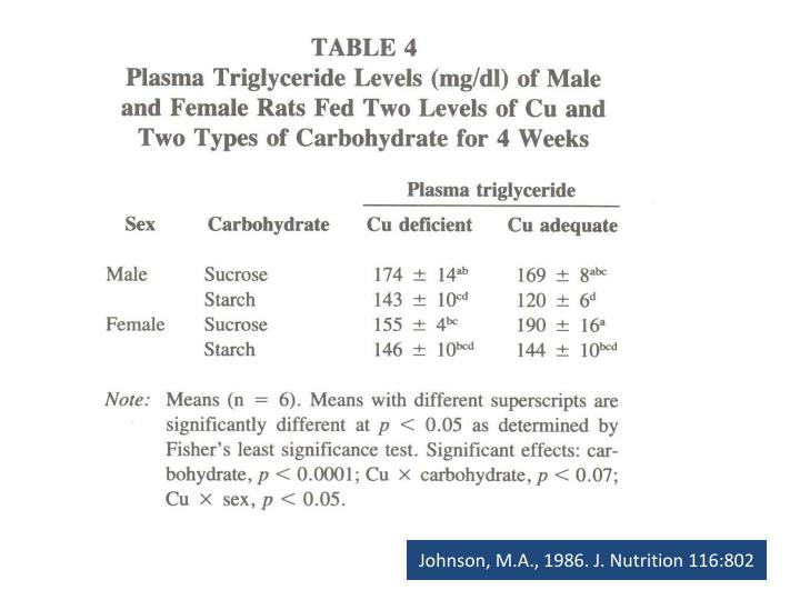Johnson, M.A., 1986. J. Nutrition 116:802