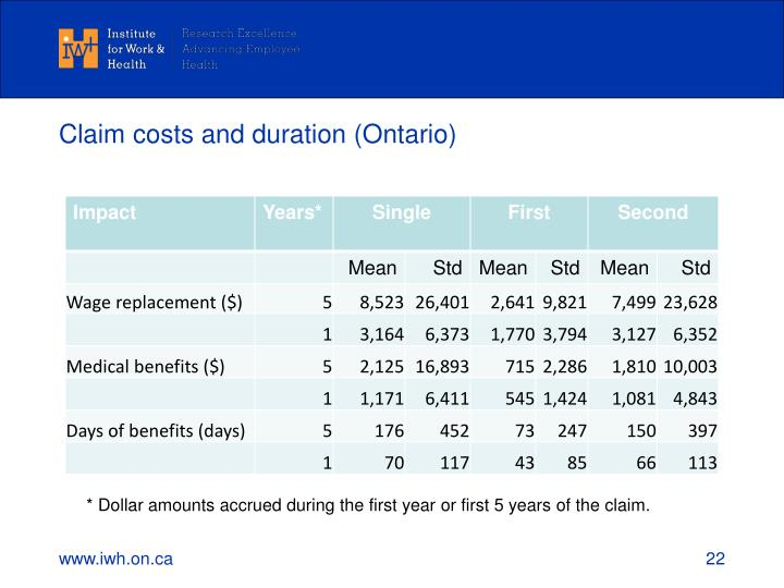 Claim costs and duration (Ontario)