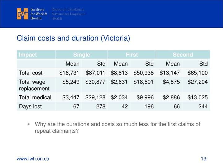 Claim costs and duration (Victoria)