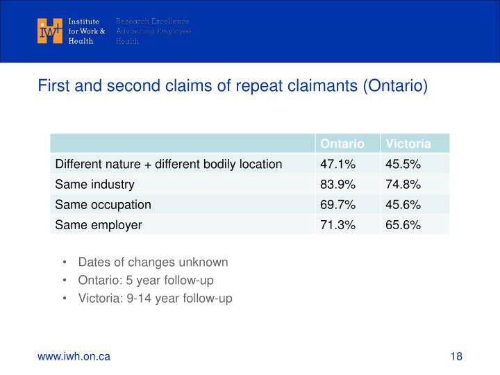 First and second claims of repeat claimants (Ontario)