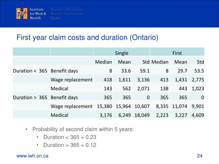 First year claim costs and duration (Ontario)