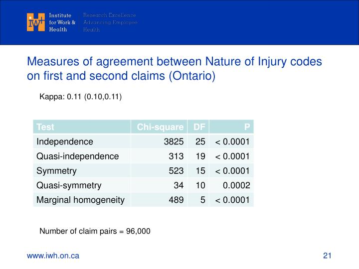 Measures of agreement between Nature of Injury codes on first and second claims (Ontario)
