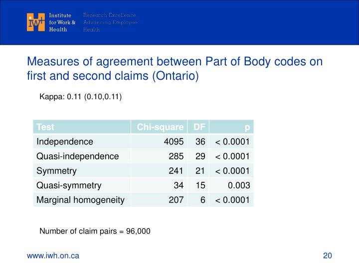 Measures of agreement between Part of Body codes on first and second claims (Ontario)