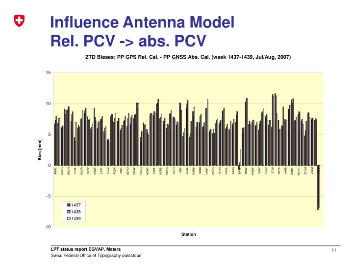 Influence Antenna Model