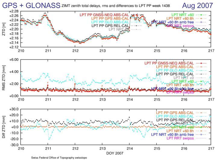 GPS + GLONASS