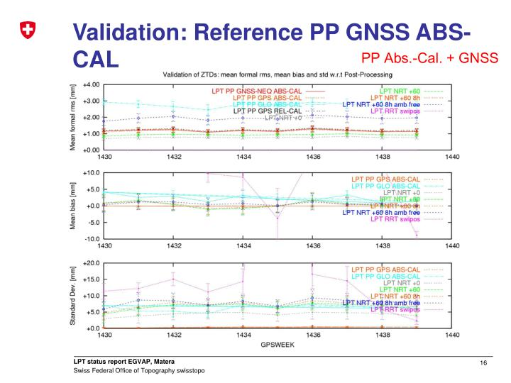 Validation: Reference PP GNSS ABS-CAL