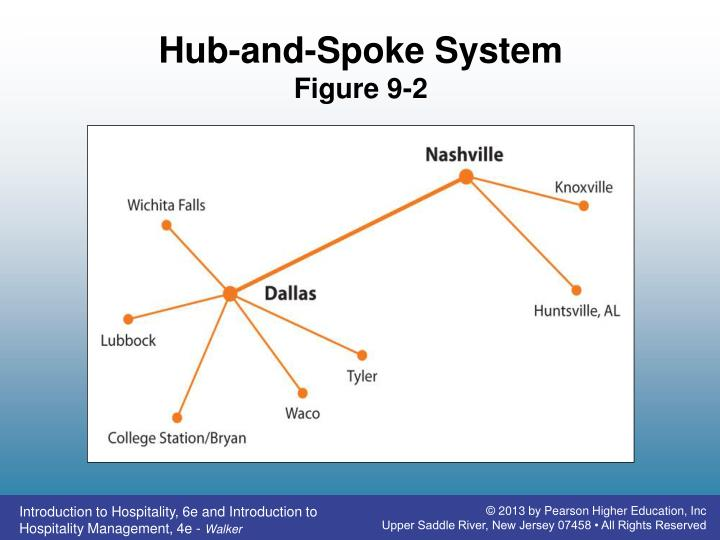 Hub-and-Spoke System