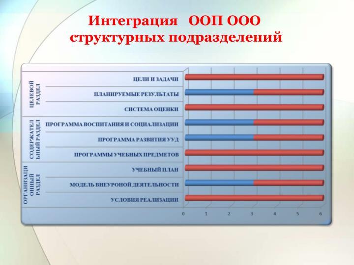 Интеграция   ООП ООО