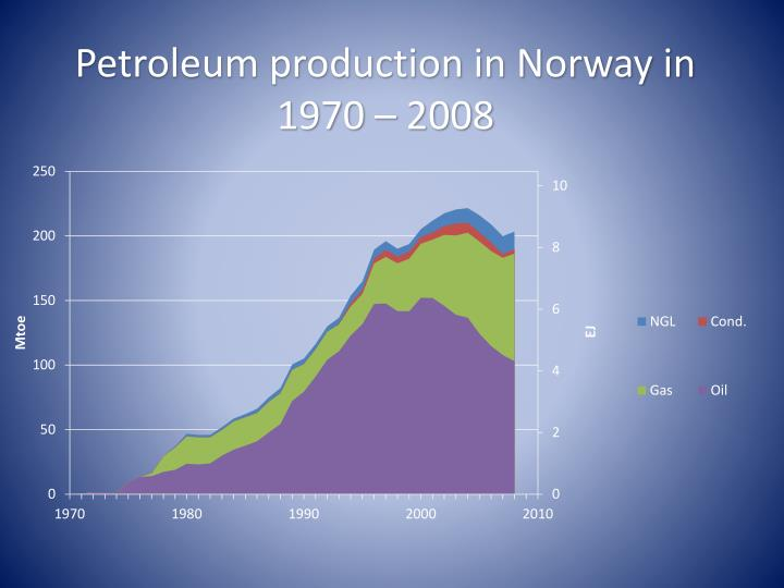 Petroleum production in Norway in 1970 –