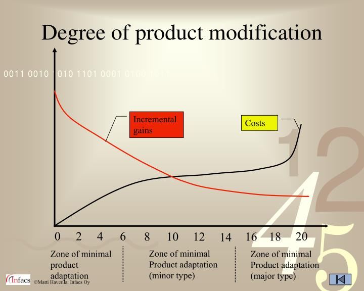 Degree of product modification
