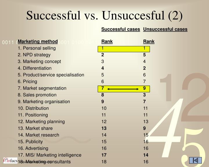 Successful vs. Unsuccesful (2)