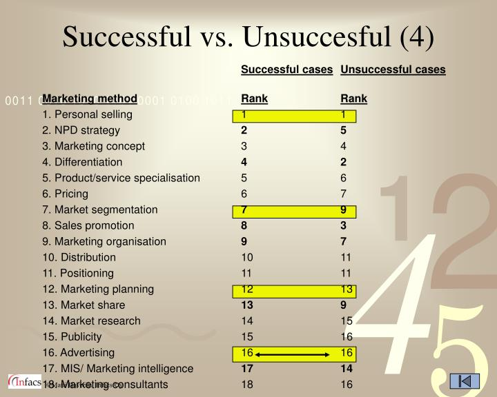 Successful vs. Unsuccesful (4)
