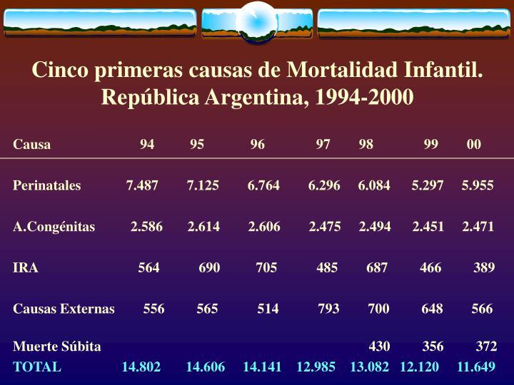 Cinco primeras causas de Mortalidad Infantil. República Argentina, 1994-2000