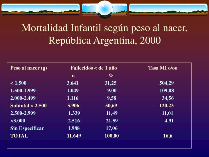 Mortalidad Infantil según peso al nacer, República Argentina, 2000