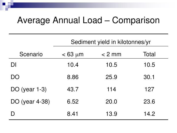 Average Annual Load – Comparison