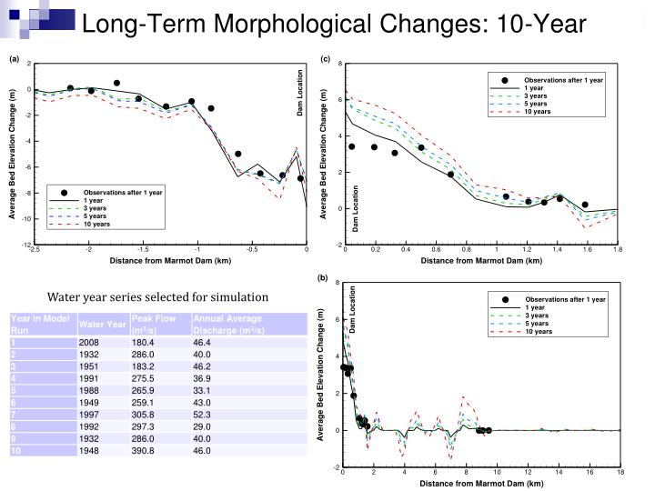 Long-Term Morphological Changes: 10-Year