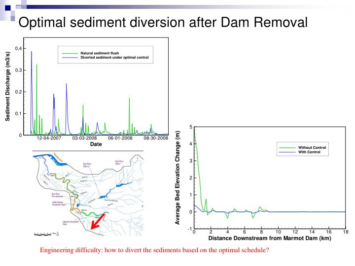 Optimal sediment diversion after Dam Removal