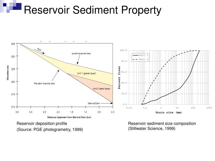 Reservoir Sediment Property