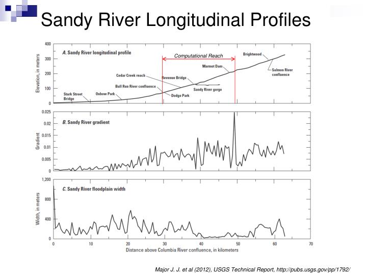 Sandy River Longitudinal Profiles
