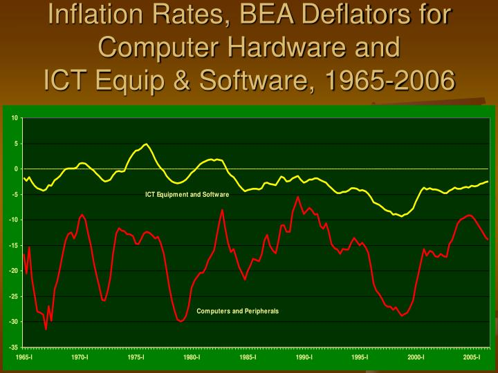 Inflation Rates, BEA Deflators for Computer Hardware and