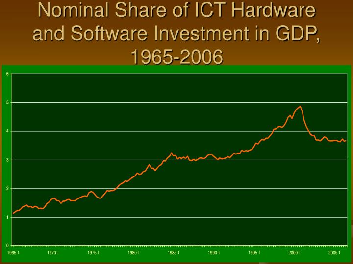Nominal Share of ICT Hardware and Software Investment in GDP, 1965-2006