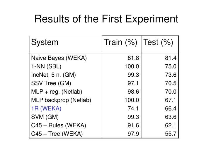 Results of the First Experiment