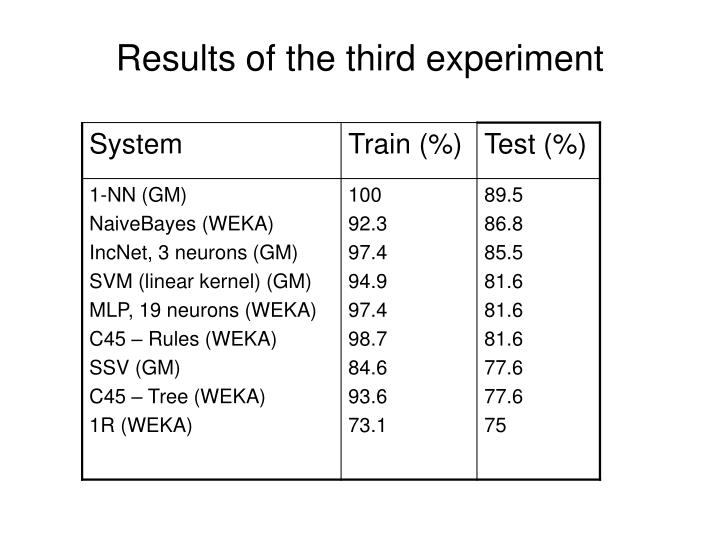 Results of the third experiment