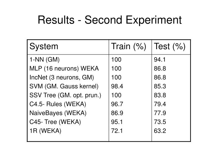 Results - Second Experiment