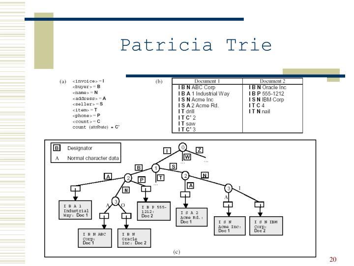 Patricia Trie