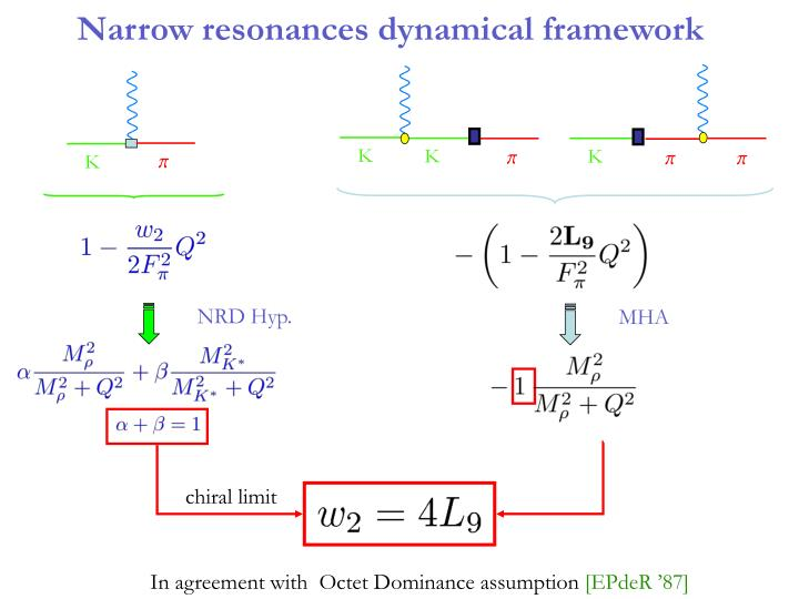 Narrow resonances dynamical framework