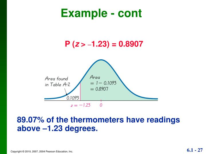 89.07% of the thermometers have readings above