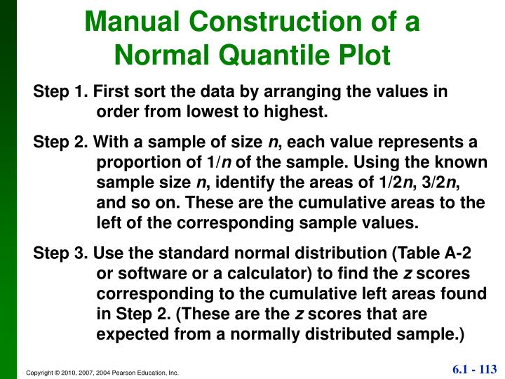 Manual Construction of a Normal Quantile Plot