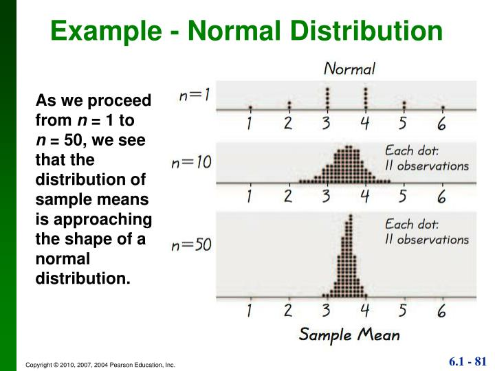 Example - Normal Distribution