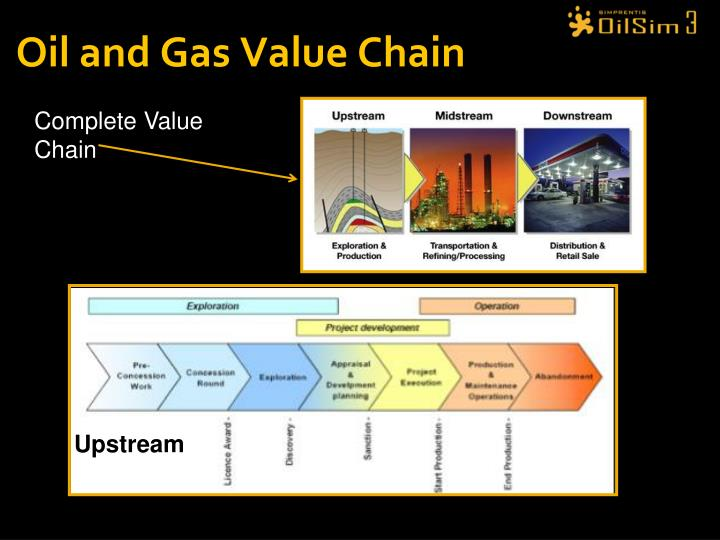 Oil and Gas Value Chain