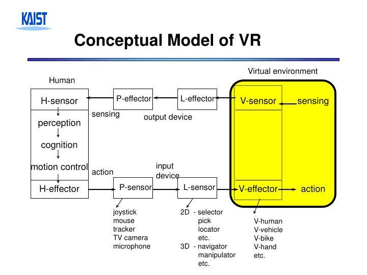 Conceptual Model of VR