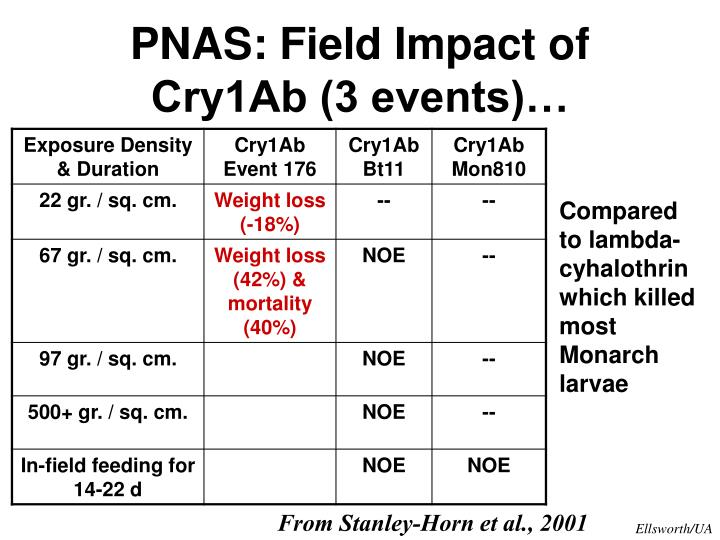 PNAS: Field Impact of Cry1Ab (3 events)…
