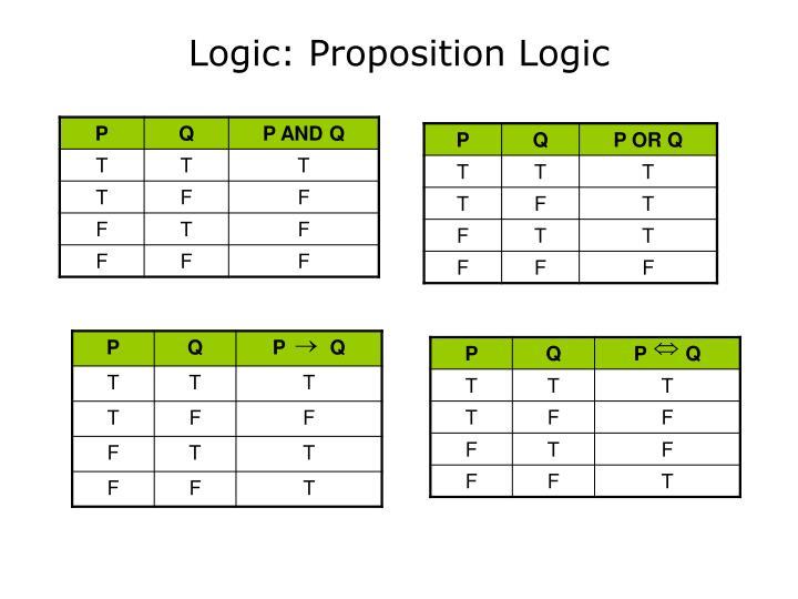 Logic: Proposition Logic