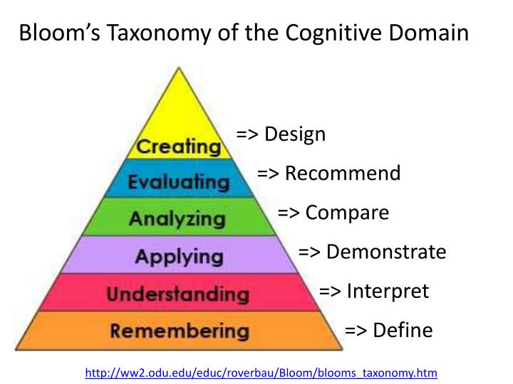 Bloom's Taxonomy of the Cognitive Domain