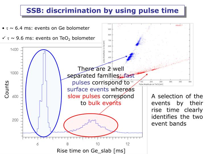 SSB: discrimination by using pulse time