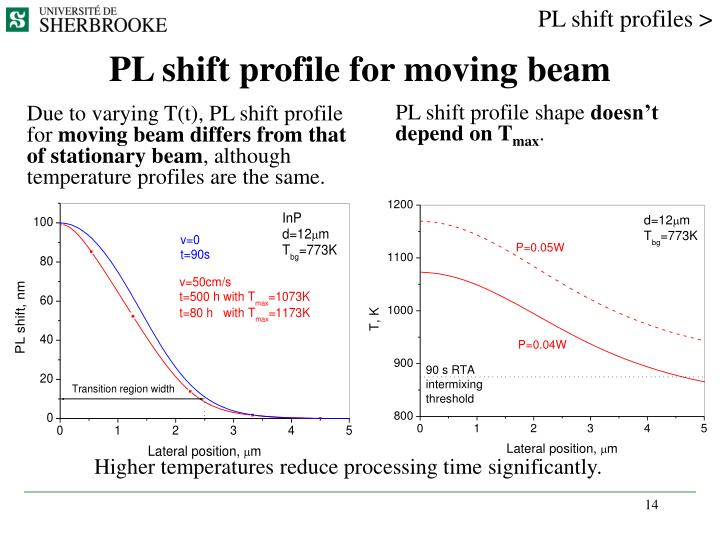PL shift profiles >